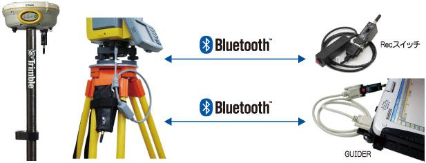 TS/GPS/CPトランス用 Bluetoothデータ通信セット